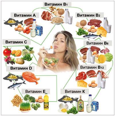Эффективные витамины против выпадения волос - BLOGINI
