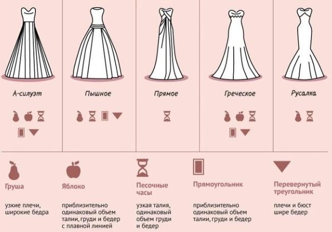 подходящее платье по типу фигуры